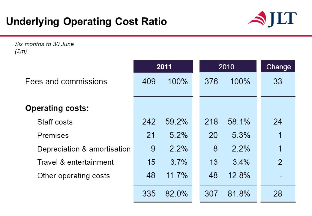 Underlying Operating Cost Ratio Six months to 30 June (£m) Fees and commissions %376100%33 Operating costs: Staff costs % %24 Premises 215.2%205.3%1 Depreciation & amortisation 92.2%82.2%1 Travel & entertainment153.7%133.4%2 Other operating costs %4812.8% % % Change
