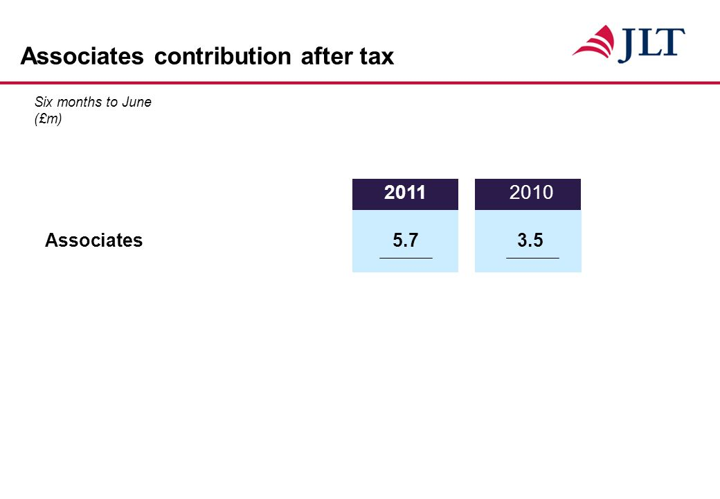 Associates contribution after tax Six months to June (£m) Associates5.73.5