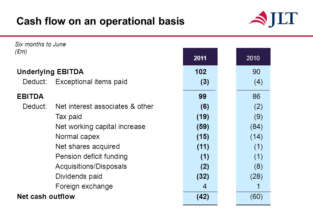 Cash flow on an operational basis EBITDA 9986 Deduct:Net interest associates & other(6)(2) Tax paid(19)(9) Net working capital increase(59)(84) Normal capex(15)(14) Net shares acquired(11)(1) Pension deficit funding(1)(1) Acquisitions/Disposals(2)(8) Dividends paid(32)(28) Foreign exchange41 Net cash outflow(42)(60) Underlying EBITDA Deduct:Exceptional items paid(3)(4) Six months to June (£m)