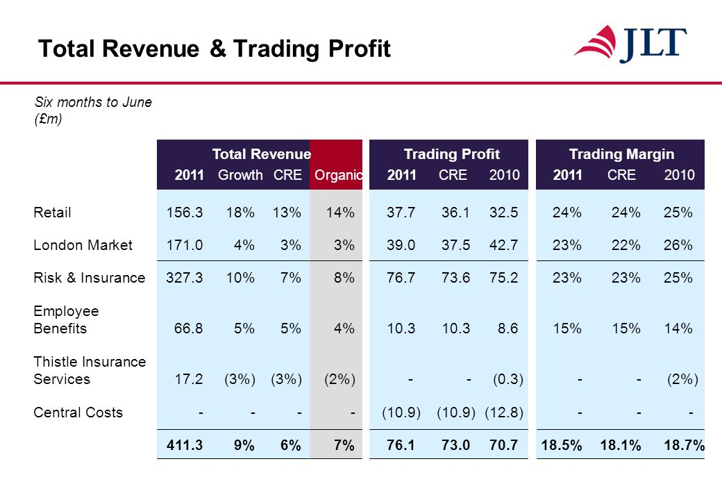 Total RevenueTrading ProfitTrading Margin 2011GrowthCREOrganic2011CRE CRE2010 Total Revenue & Trading Profit Six months to June (£m) Retail %13%14% %24%25% London Market171.04%3%3% %22% 26% Risk & Insurance %7%8% %23% 25% Employee Benefits66.85%5%4% % 15% 14% Thistle Insurance Services 17.2(3%)(3%)(2%)-- (0.3) -- (2%) Central Costs----(10.9)(10.9) (12.8) %6%7% %18.1%18.7%