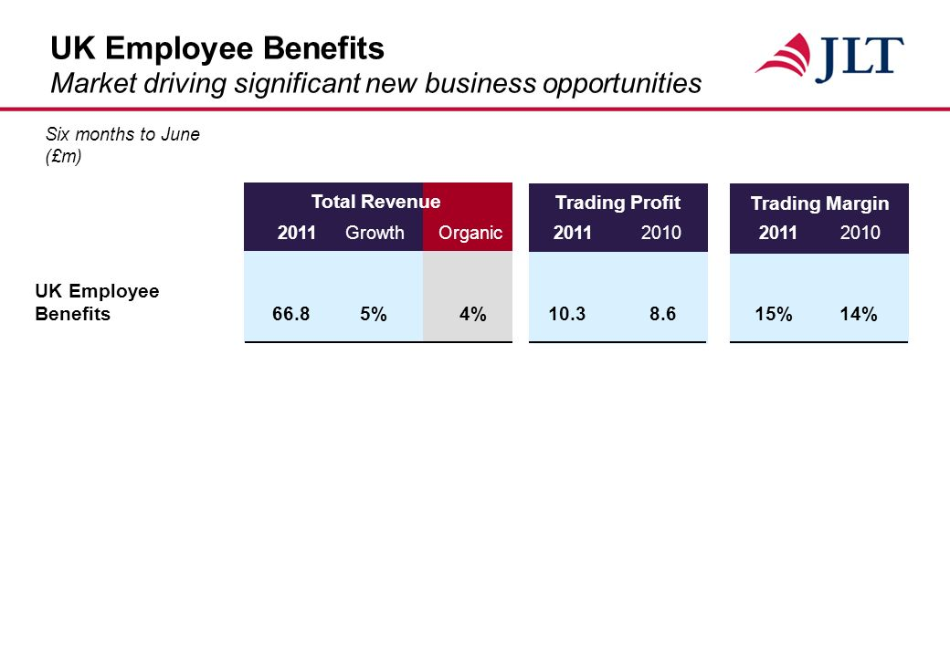 Total Revenue UK Employee Benefits Market driving significant new business opportunities Trading Profit Trading Margin 2011 GrowthOrganic UK Employee Benefits66.85%4% %14% Six months to June (£m)