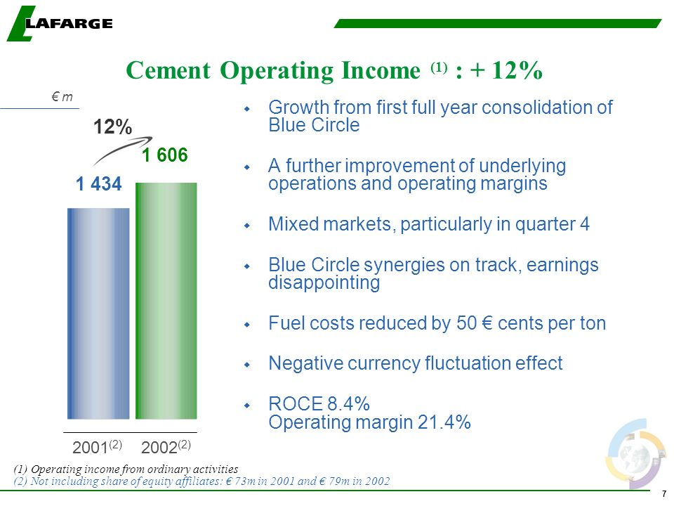 7 w Growth from first full year consolidation of Blue Circle w A further improvement of underlying operations and operating margins w Mixed markets, p