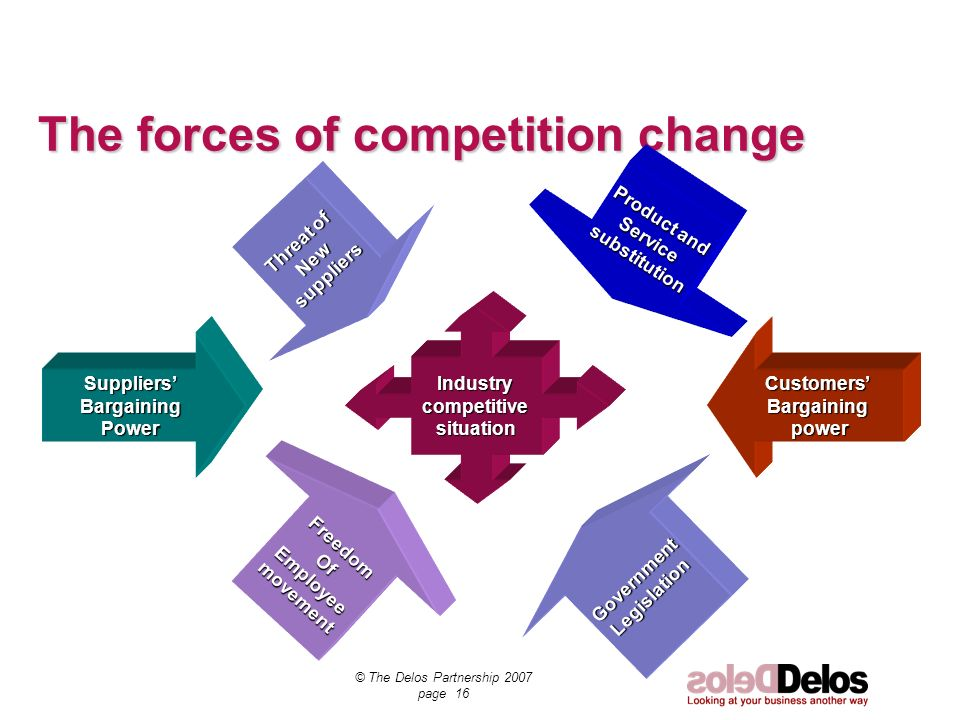 © The Delos Partnership 2007 page 16 SuppliersBargainingPower Threat of Newsuppliers CustomersBargaining power power Industrycompetitivesituation The forces of competition change Product and Servicesubstitution FreedomOfEmployeemovement GovernmentLegislation