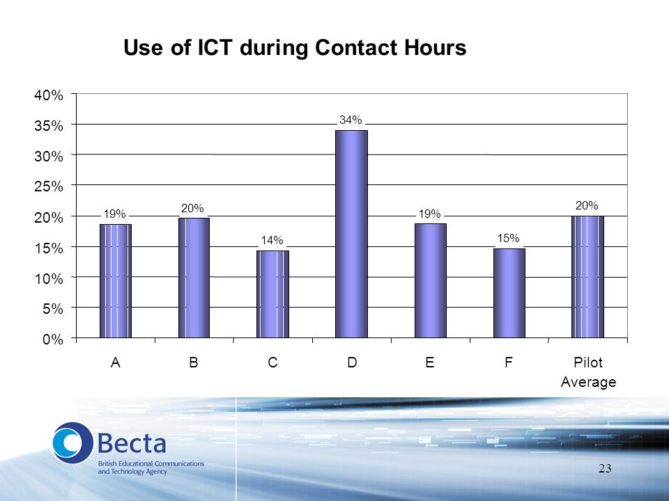 23 Use of ICT during Contact Hours 19% 20% 14% 34% 19% 15% 20% 0% 5% 10% 15% 20% 25% 30% 35% 40% ABCDEFPilot Average