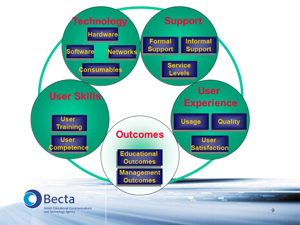 9 Management Outcomes Management Outcomes Educational Outcomes Educational Outcomes Hardware Networks Software Technology Formal Support Formal Suppor