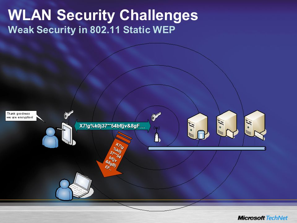 WLAN Security Challenges Weak Security in 802.11 Static WEP X7!g%k0j37**54bf(jv&8gF… X7!g %k0j 37**54 bf(jv &8gB) £F..