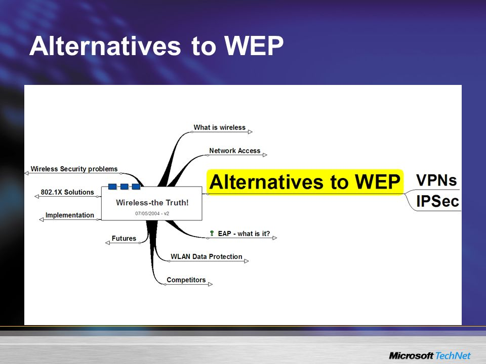 Alternatives to WEP