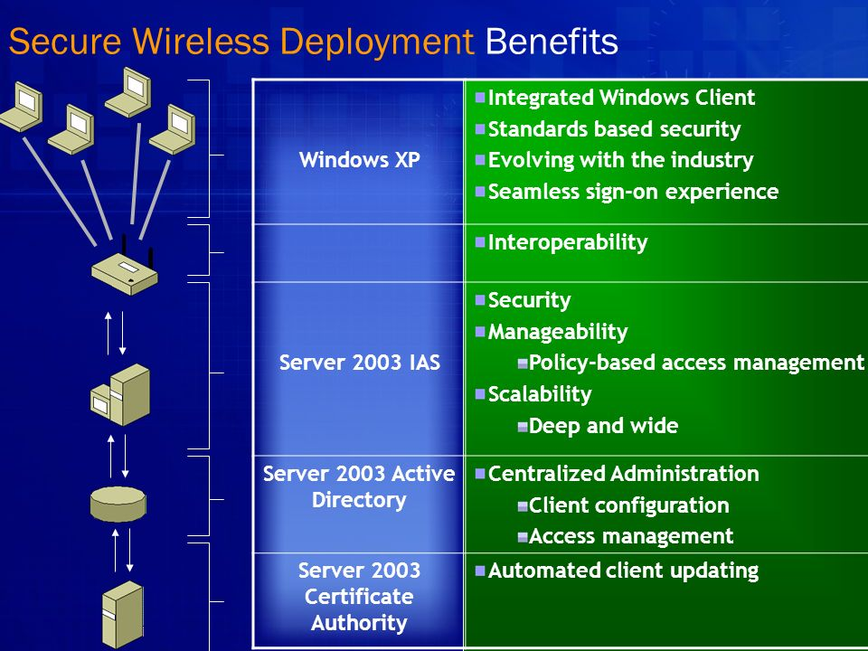 Secure Wireless Deployment Technologies Windows XP Windows Wireless Zero Config Native 802.1X, WPA, and soon WPA2* Certificates, Passwords, Smartcards