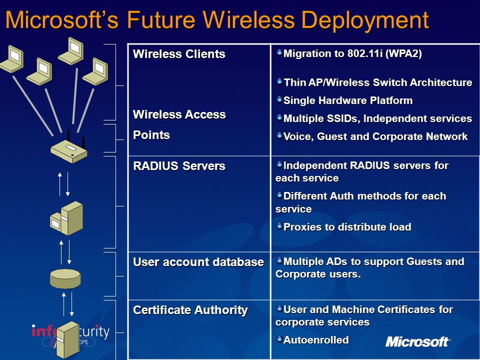 Microsofts Internal Wireless Deployment Wireless Clients Wireless Access Points 23-30K per day Network Authentication: 802.1X 300K authentications per