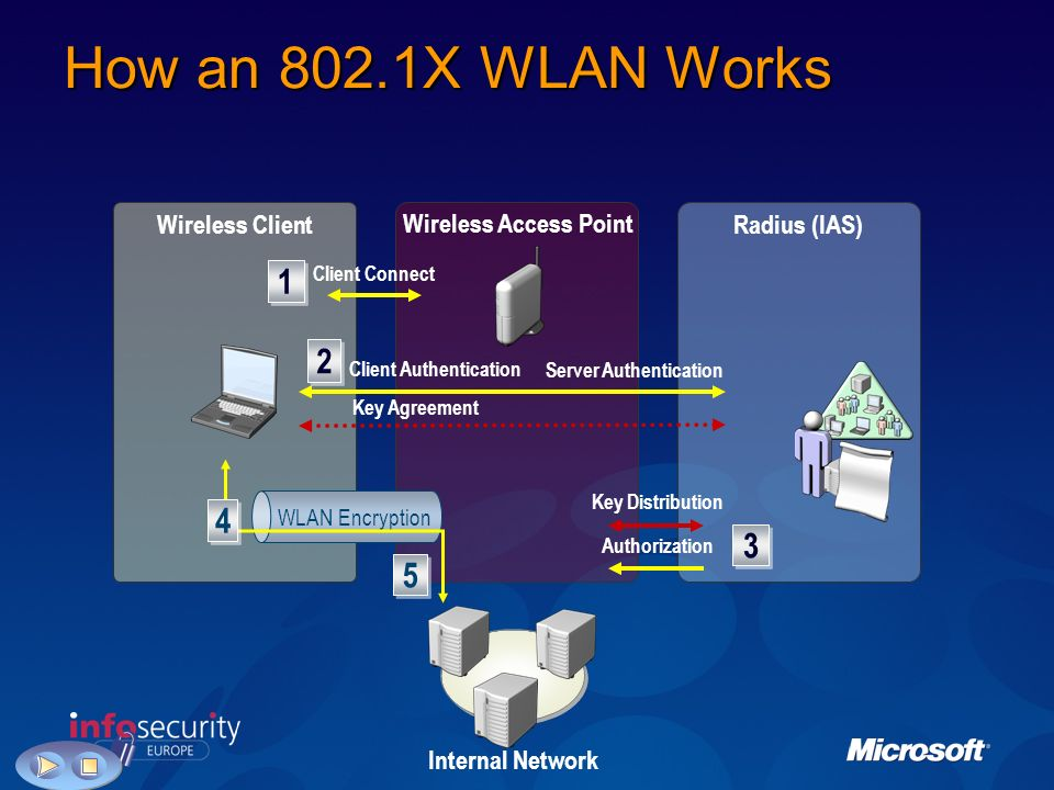 How an 802.1X WLAN Works Wireless Access Point Wireless ClientRadius (IAS) Internal Network WLAN Encryption 4 4 5 5 1 1 Client Connect 3 3 Key Distribution Authorization 2 2 Client Authentication Server Authentication Key Agreement