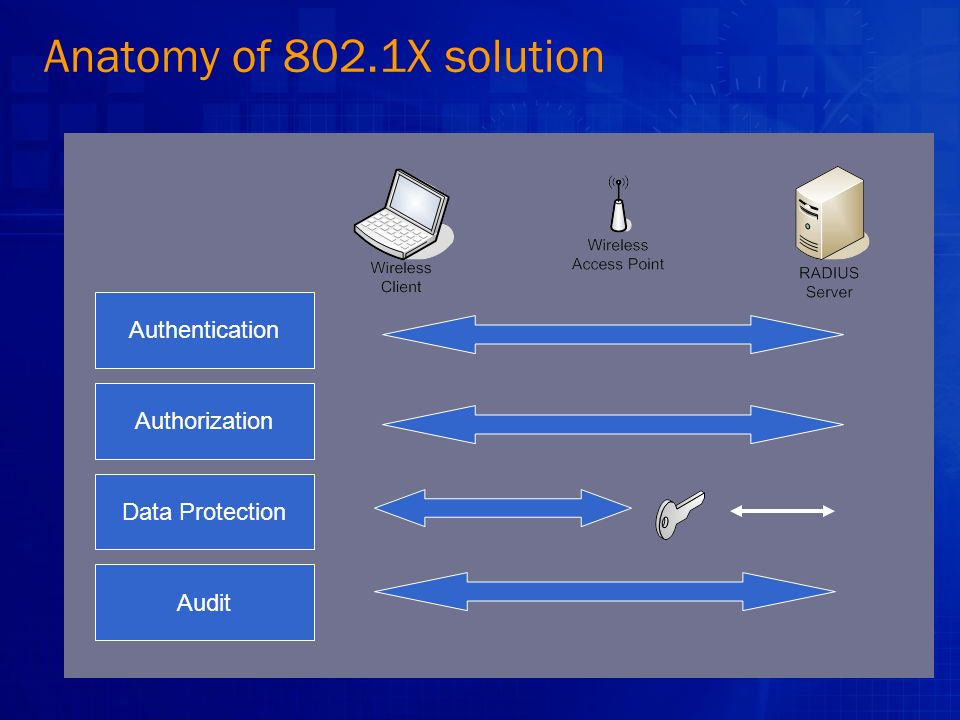 Anatomy of 802.1X solution Authentication Authorization Data Protection Audit