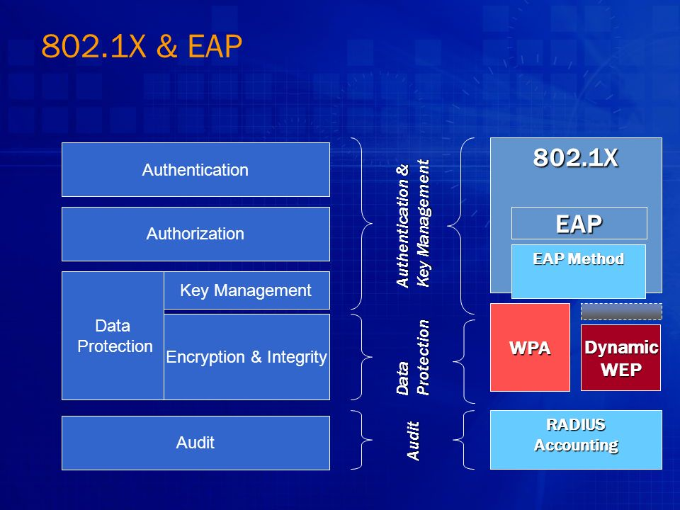 802.1X & EAP DynamicWEP WPA 802.1X EAP Authentication & Key Management Audit EAP Method Authentication Authorization Data Protection Audit Key Management Encryption & Integrity RADIUSAccounting DataProtection