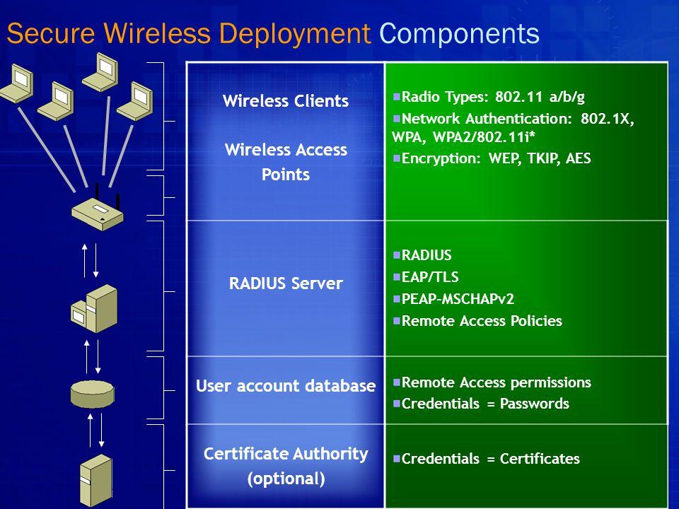 WPA & Works Wireless Access Point Wireless ClientRadius (IAS) Internal Network WLAN Encryption Certification Authority Directory RADIUS