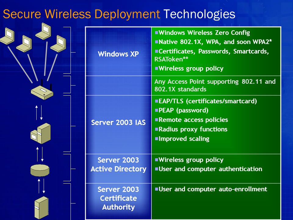 Secure Wireless Deployment Technologies Windows XP Windows Wireless Zero Config Native 802.1X, WPA, and soon WPA2* Certificates, Passwords, Smartcards, RSAToken** Wireless group policy Any Access Point supporting 802.11 and 802.1X standards Server 2003 IAS EAP/TLS (certificates/smartcard) PEAP (password) Remote access policies Radius proxy functions Improved scaling Server 2003 Active Directory Wireless group policy User and computer authentication Server 2003 Certificate Authority User and computer auto-enrollment