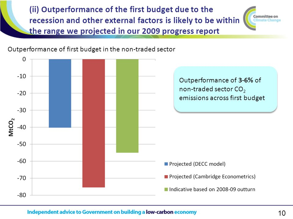 10 (ii) Outperformance of the first budget due to the recession and other external factors is likely to be within the range we projected in our 2009 p