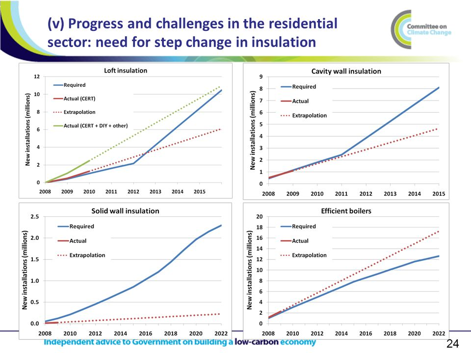 24 (v) Progress and challenges in the residential sector: need for step change in insulation