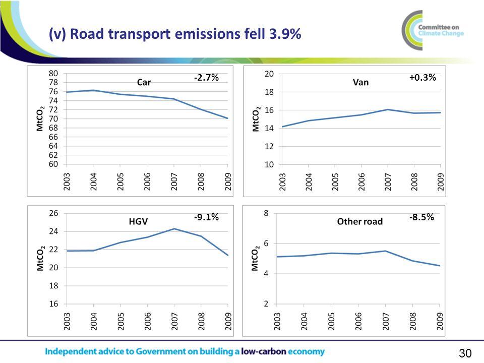 30 (v) Road transport emissions fell 3.9% -2.7%+0.3% -8.5%-9.1%