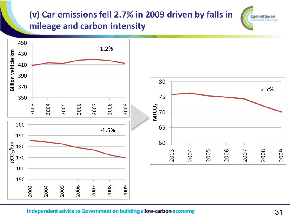 31 (v) Car emissions fell 2.7% in 2009 driven by falls in mileage and carbon intensity -1.2% -1.6% -2.7%