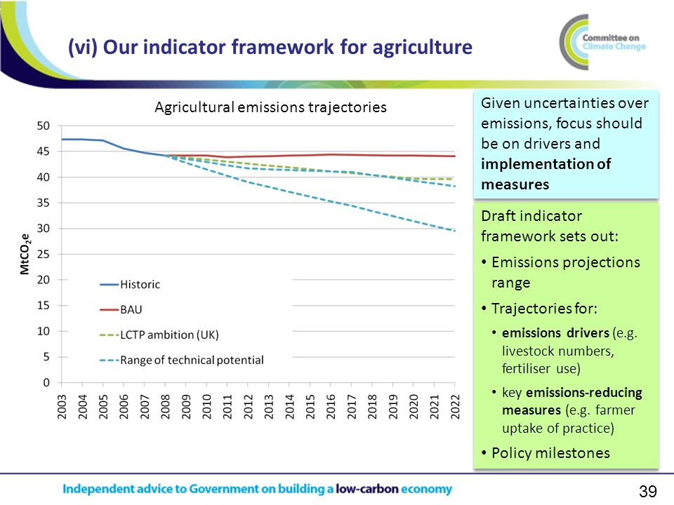 39 (vi) Our indicator framework for agriculture Draft indicator framework sets out: Emissions projections range Trajectories for: emissions drivers (e
