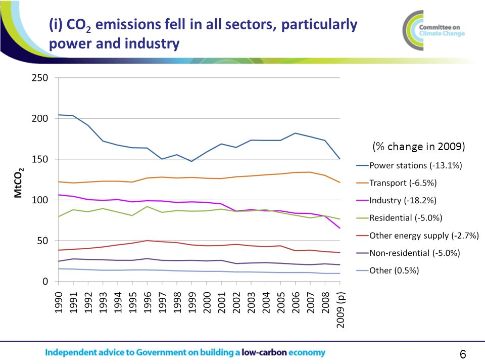 6 (i) CO 2 emissions fell in all sectors, particularly power and industry (% change in 2009)