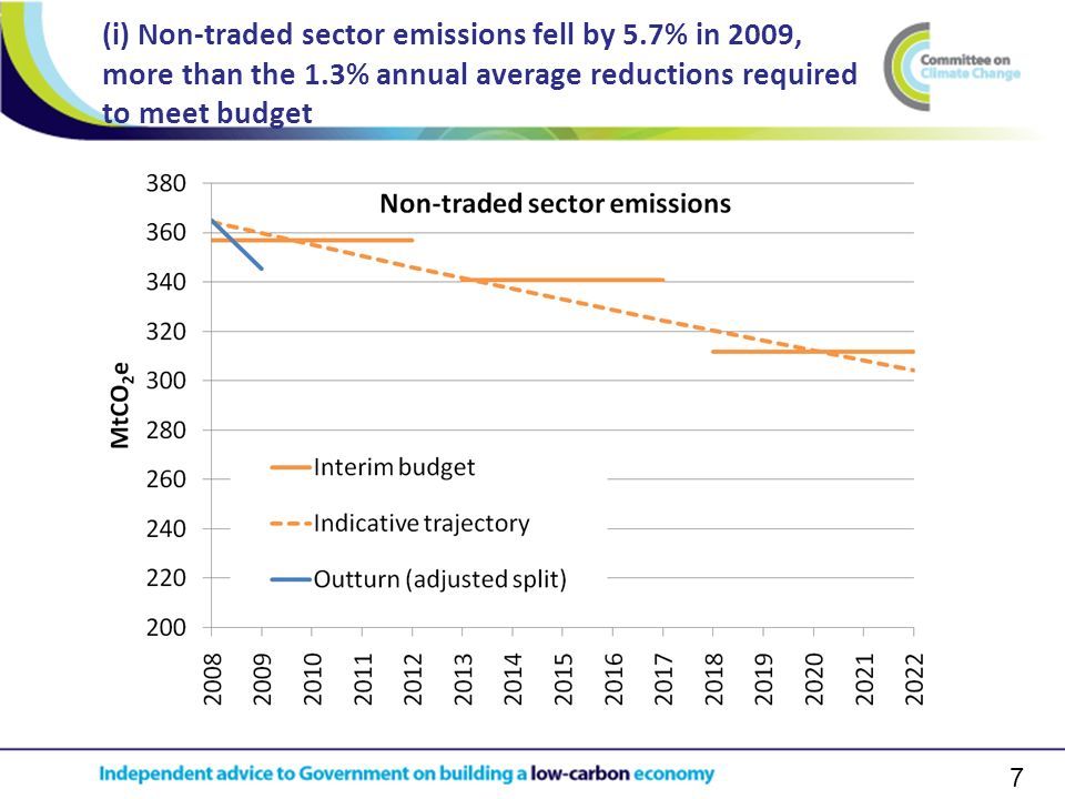 7 (i) Non-traded sector emissions fell by 5.7% in 2009, more than the 1.3% annual average reductions required to meet budget