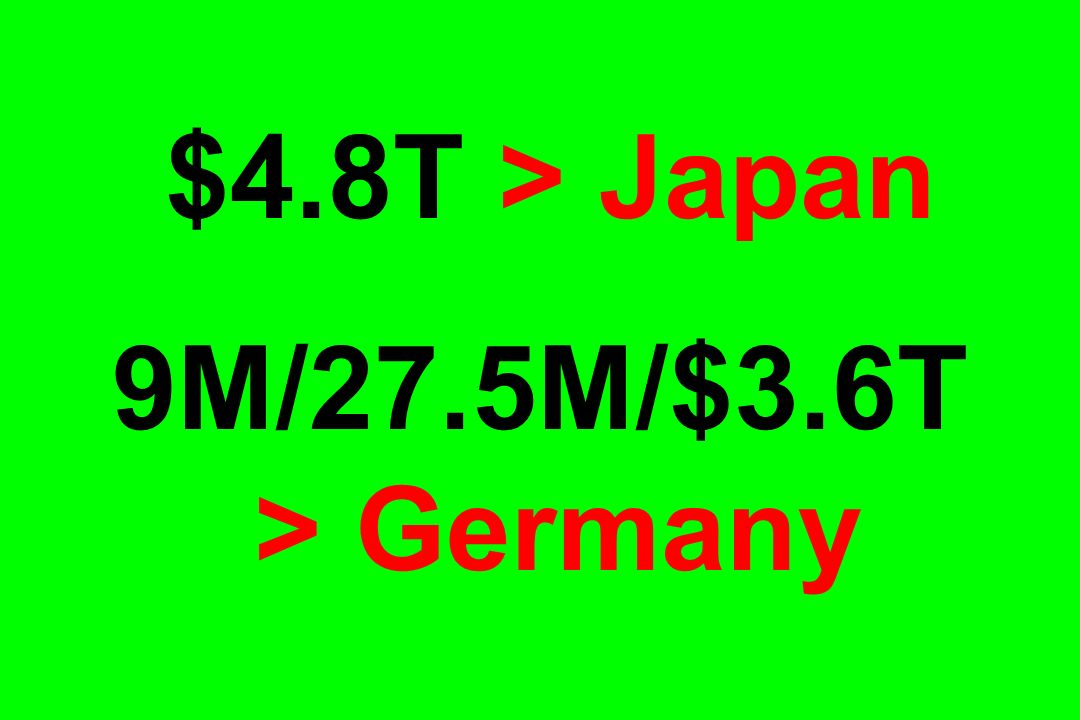 $4.8T > Japan 9M/27.5M/$3.6T > Germany
