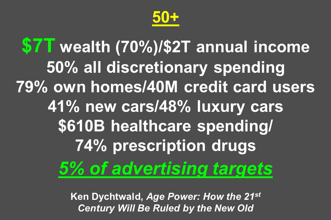 50+ $7T wealth (70%)/$2T annual income 50% all discretionary spending 79% own homes/40M credit card users 41% new cars/48% luxury cars $610B healthcare spending/ 74% prescription drugs 5% of advertising targets Ken Dychtwald, Age Power: How the 21 st Century Will Be Ruled by the New Old