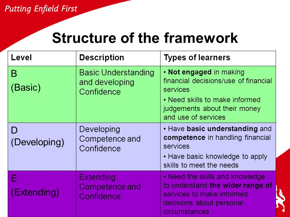 Lifelong & Community Learning Service8 Structure of the framework LevelDescriptionTypes of learners B (Basic) Basic Understanding and developing Confidence Not engaged in making financial decisions/use of financial services Need skills to make informed judgements about their money and use of services D (Developing) Developing Competence and Confidence Have basic understanding and competence in handling financial services Have basic knowledge to apply skills to meet the needs E (Extending) Extending Competence and Confidence Need the skills and knowledge to understand the wider range of services to make informed decisions about personal circumstances