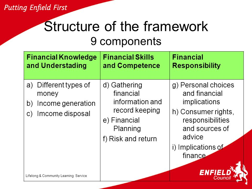 Lifelong & Community Learning Service Structure of the framework 9 components Financial Knowledge and Understading Financial Skills and Competence Financial Responsibility a)Different types of money b)Income generation c)Imcome disposal d) Gathering financial information and record keeping e) Financial Planning f) Risk and return g) Personal choices and financial implications h) Consumer rights, responsibilities and sources of advice i) Implications of finance