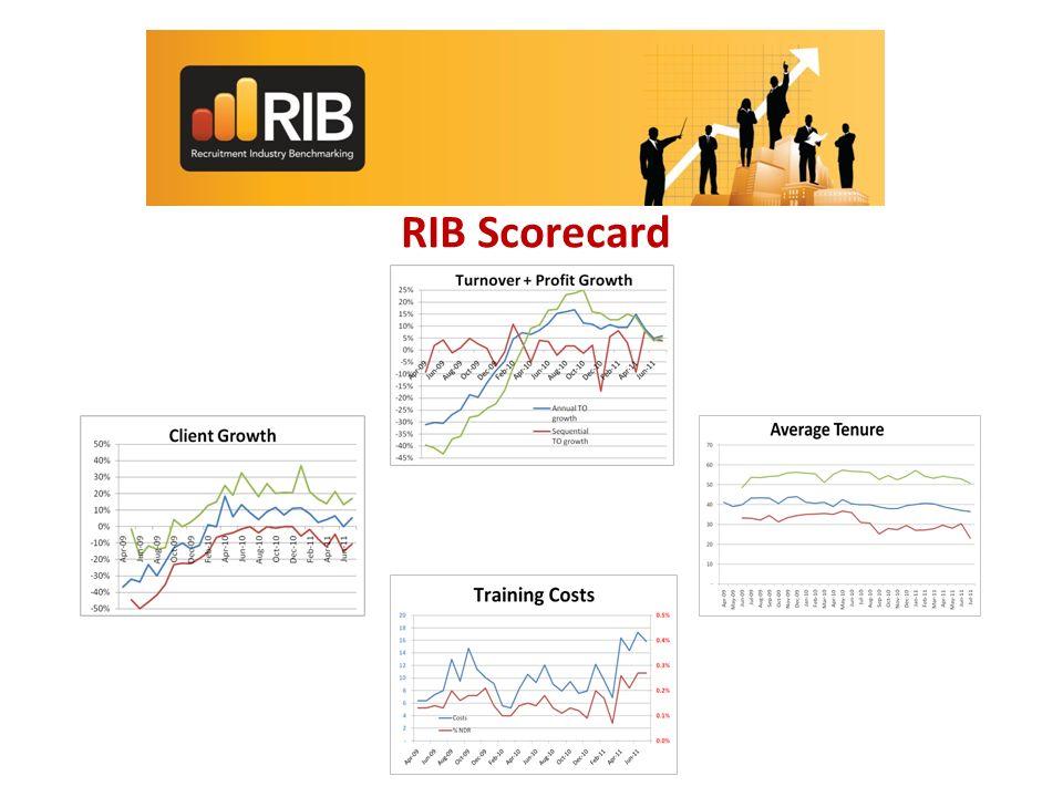 RIB Scorecard