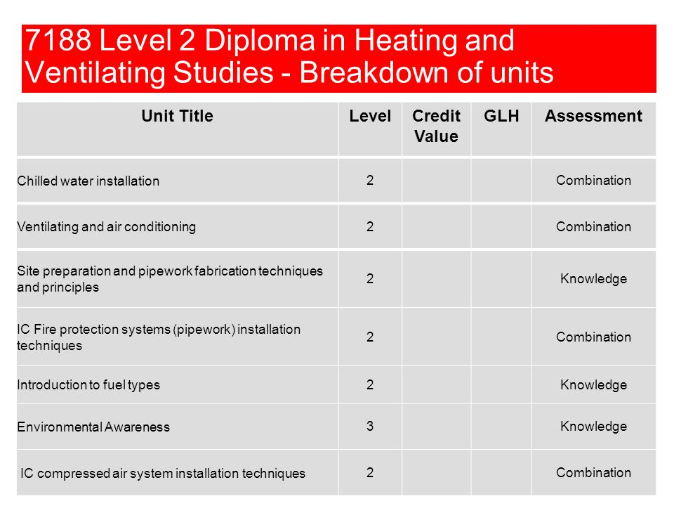 © CITY & GUILDS 7188 Level 2 Diploma in Heating and Ventilating Studies - Breakdown of units Unit TitleLevelCredit Value GLHAssessment Chilled water i