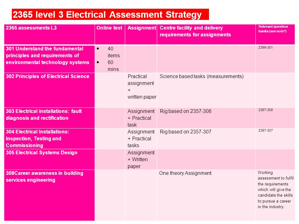 2365 level 3 Electrical Assessment Strategy © CITY & GUILDS 2365 assessments L3Online testAssignment Centre facility and delivery requirements for ass