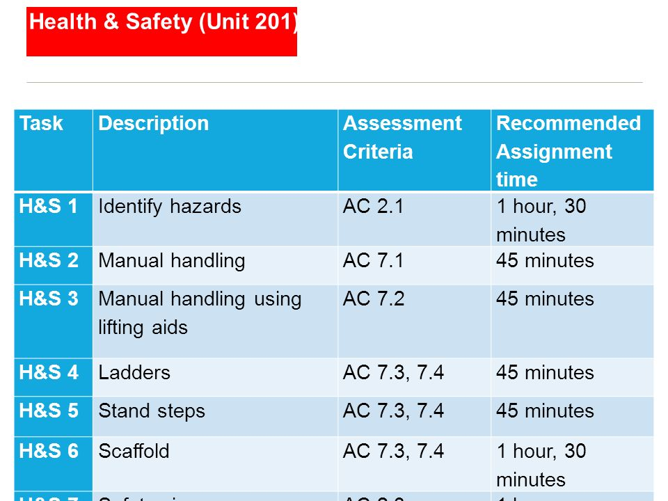 Health & Safety (Unit 201) © CITY & GUILDS TaskDescription Assessment Criteria Recommended Assignment time H&S 1Identify hazardsAC 2.1 1 hour, 30 minu