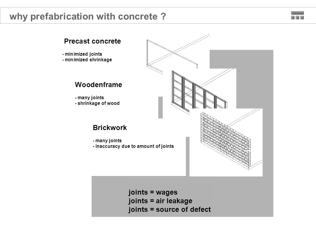 why prefabrication with concrete .