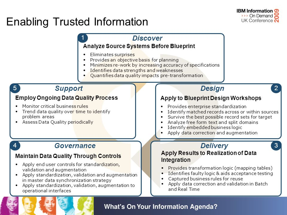 Enabling Trusted Information Analyze Source Systems Before Blueprint Eliminates surprises Provides an objective basis for planning Minimizes re-work by increasing accuracy of specifications Identifies data strengths and weaknesses Quantifies data quality impacts pre-transformation 1 Discover Employ Ongoing Data Quality Process Monitor critical business rules Trend data quality over time to identify problem areas Assess Data Quality periodically 5 Support Apply to Blueprint Design Workshops Provides enterprise standardization Identify matched records across or within sources Survive the best possible record sets for target Analyze free form text and split domains Identify embedded business logic Apply data correction and augmentation 2 Design Maintain Data Quality Through Controls Apply end user controls for standardization, validation and augmentation Apply standardization, validation and augmentation in master data synchronization strategy Apply standardization, validation, augmentation to operational interfaces 4 Governance Apply Results to Realization of Data Integration Provides transformation logic (mapping tables) Identifies faulty logic & aids acceptance testing Captured business rules for reuse Apply data correction and validation in Batch and Real Time 3 Delivery