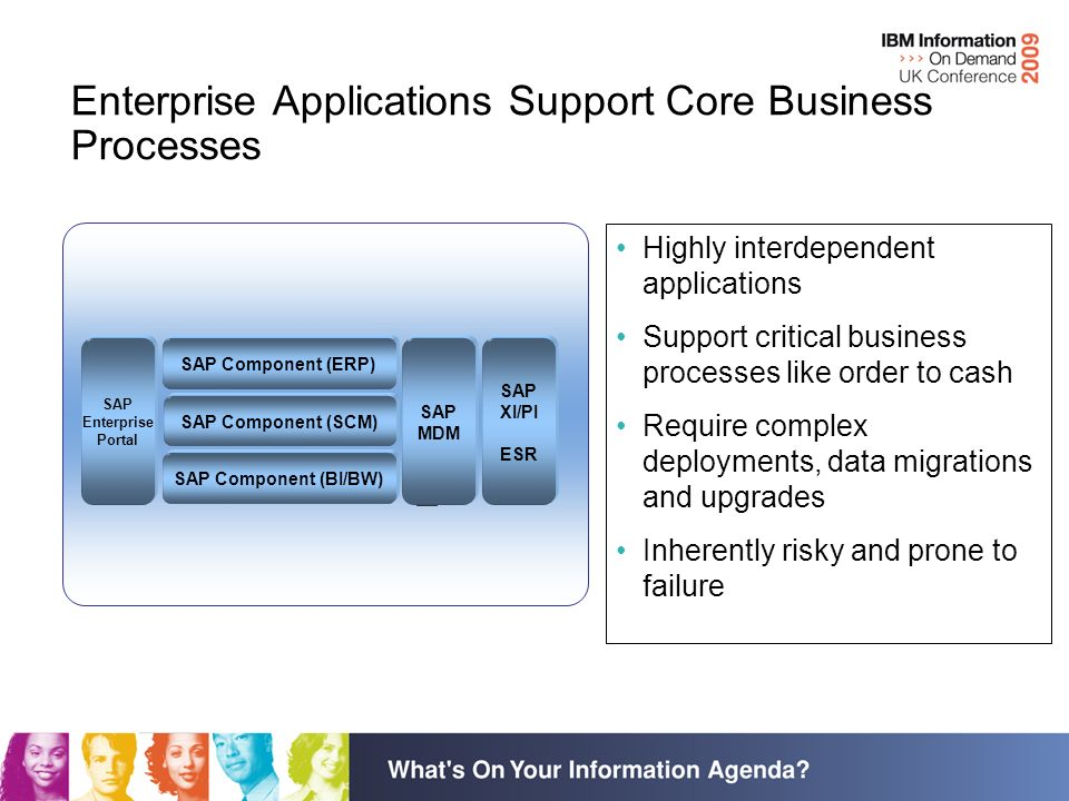 Enterprise Applications Support Core Business Processes Highly interdependent applications Support critical business processes like order to cash Require complex deployments, data migrations and upgrades Inherently risky and prone to failure SAP Component (ERP) SAP Component (SCM) SAP Component (BI/BW) SAP XI/PI ESR SAP Enterprise Portal SAP MDM