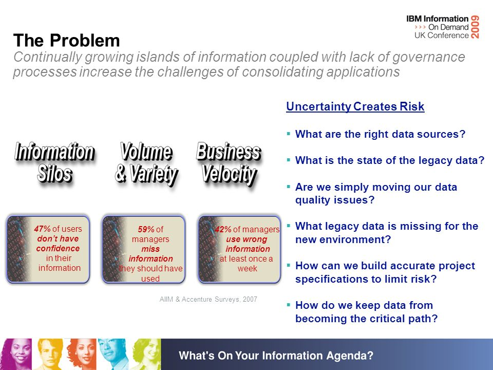The Problem Continually growing islands of information coupled with lack of governance processes increase the challenges of consolidating applications AIIM & Accenture Surveys, 2007 47% of users dont have confidence in their information 42% of managers use wrong information at least once a week 59% of managers miss information they should have used Uncertainty Creates Risk What are the right data sources.