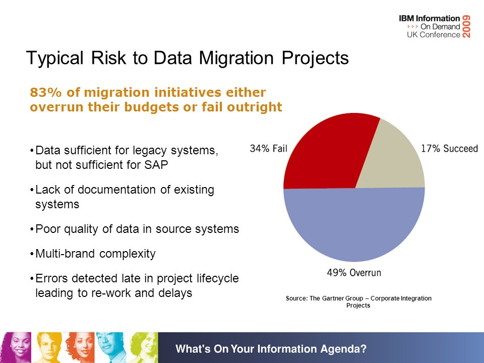 Source: The Gartner Group – Corporate Integration Projects Data sufficient for legacy systems, but not sufficient for SAP Lack of documentation of existing systems Poor quality of data in source systems Multi-brand complexity Errors detected late in project lifecycle leading to re-work and delays Typical Risk to Data Migration Projects 83% of migration initiatives either overrun their budgets or fail outright