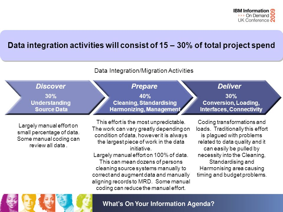 Data integration activities will consist of 15 – 30% of total project spend Data Integration/Migration Activities 30% Understanding Source Data 40% Cleaning, Standardising Harmonizing, Management 30% Conversion, Loading, Interfaces, Connectivity DeliverDiscoverPrepare Largely manual effort on small percentage of data.