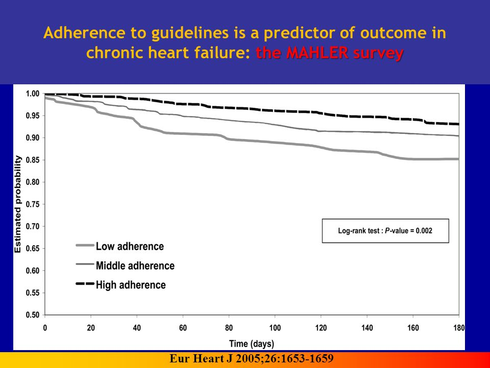 Adherence to guidelines is a predictor of outcome in the MAHLER survey chronic heart failure: the MAHLER survey Eur Heart J 2005;26:1653-1659