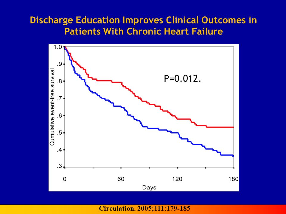 P=0.012. Discharge Education Improves Clinical Outcomes in Patients With Chronic Heart Failure Circulation. 2005;111:179-185