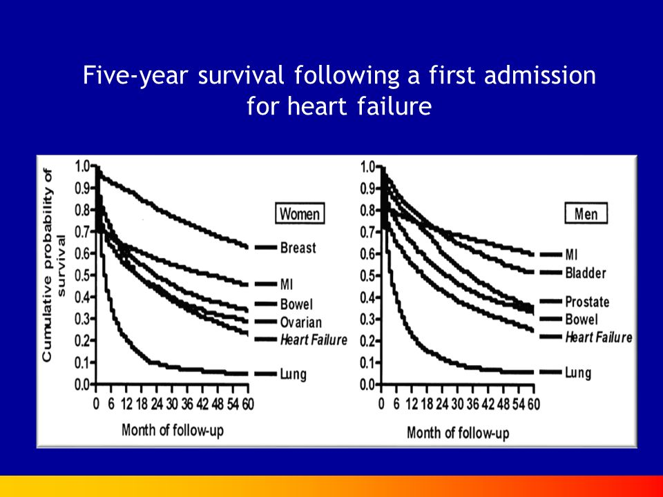 Five-year survival following a first admission for heart failure
