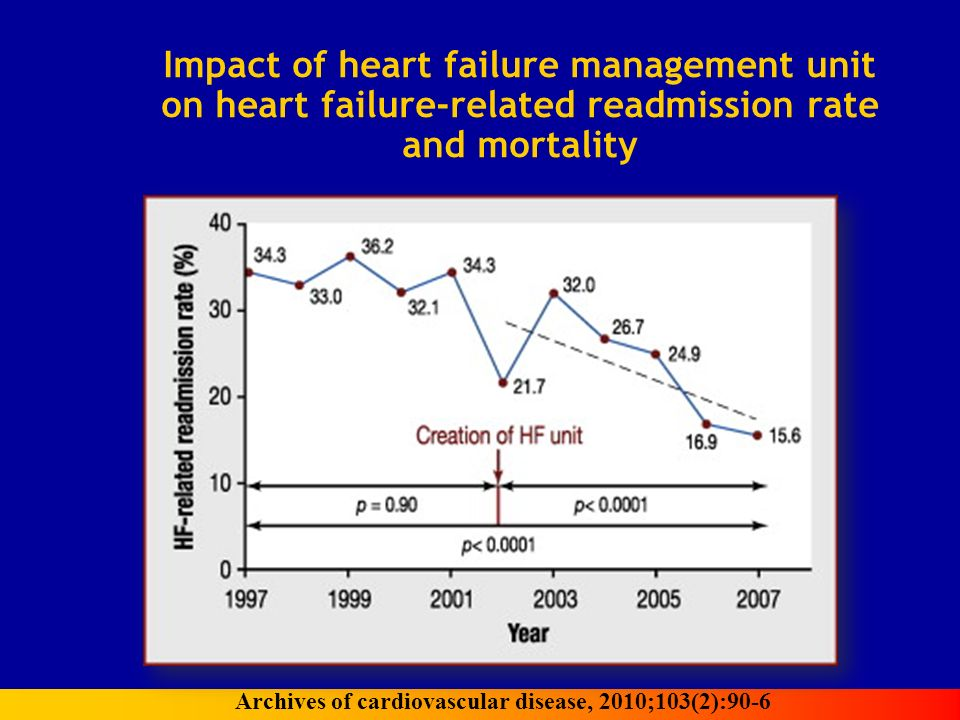 Impact of heart failure management unit on heart failure-related readmission rate and mortality Archives of cardiovascular disease, 2010;103(2):90-6