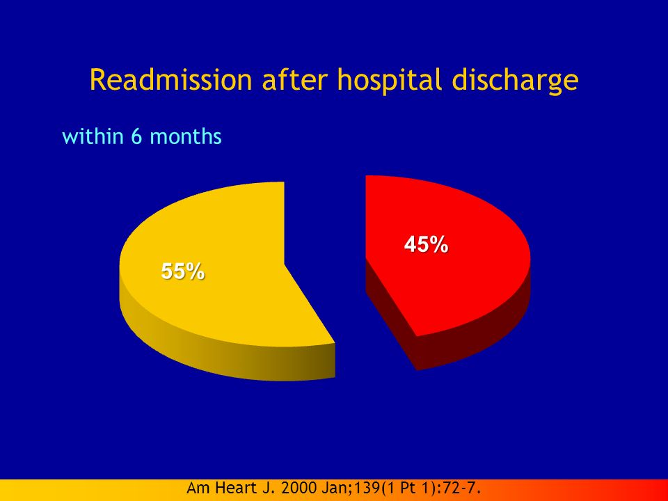 Readmission after hospital discharge Am Heart J. 2000 Jan;139(1 Pt 1):72-7. within 6 months