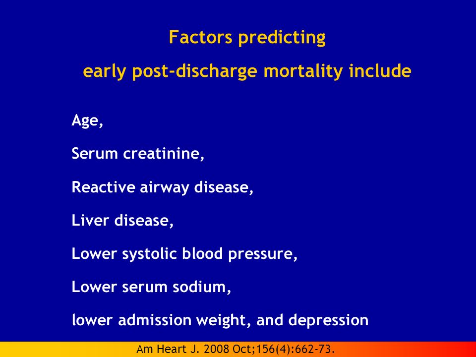 Factors predicting early post-discharge mortality include Age, Serum creatinine, Reactive airway disease, Liver disease, Lower systolic blood pressure, Lower serum sodium, lower admission weight, and depression Am Heart J.