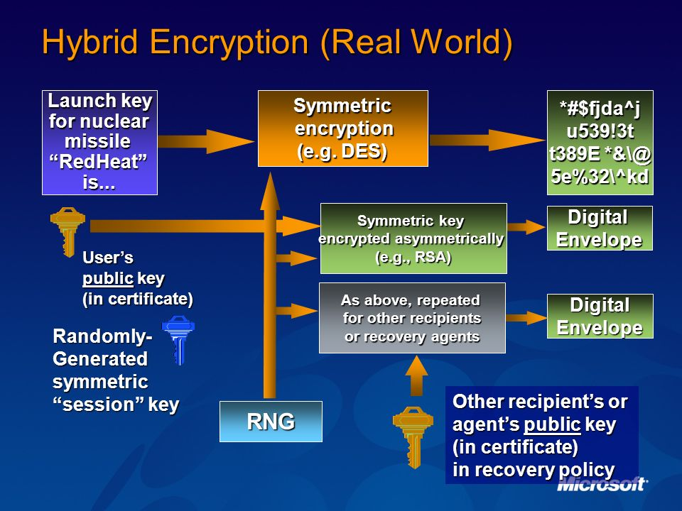 Hybrid Encryption (Real World) As above, repeated for other recipients or recovery agents Digital Envelope Other recipients or agents public key (in c