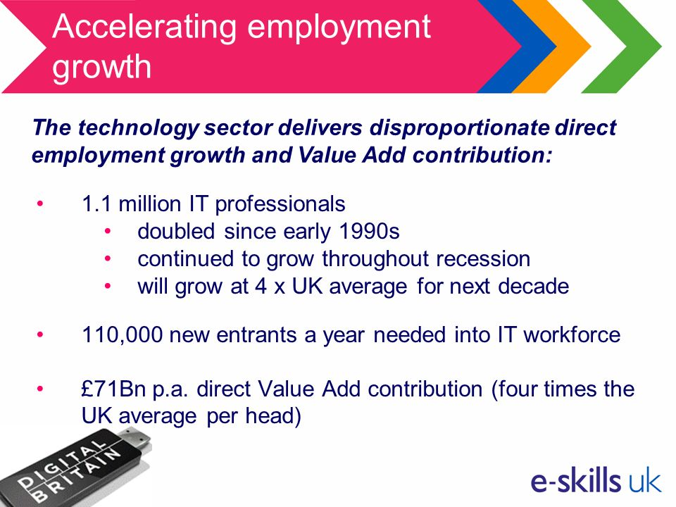 Accelerating employment growth 1.1 million IT professionals doubled since early 1990s continued to grow throughout recession will grow at 4 x UK average for next decade 110,000 new entrants a year needed into IT workforce £71Bn p.a.