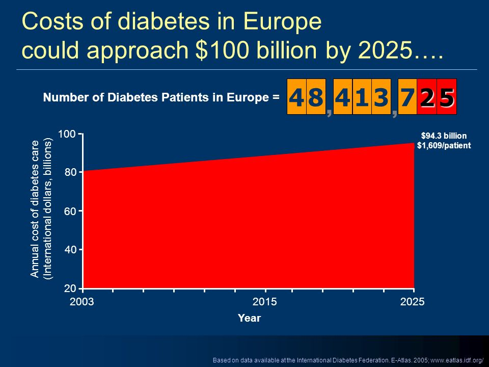 Costs of diabetes in Europe could approach $100 billion by 2025…. Based on data available at the International Diabetes Federation. E-Atlas. 2005; www