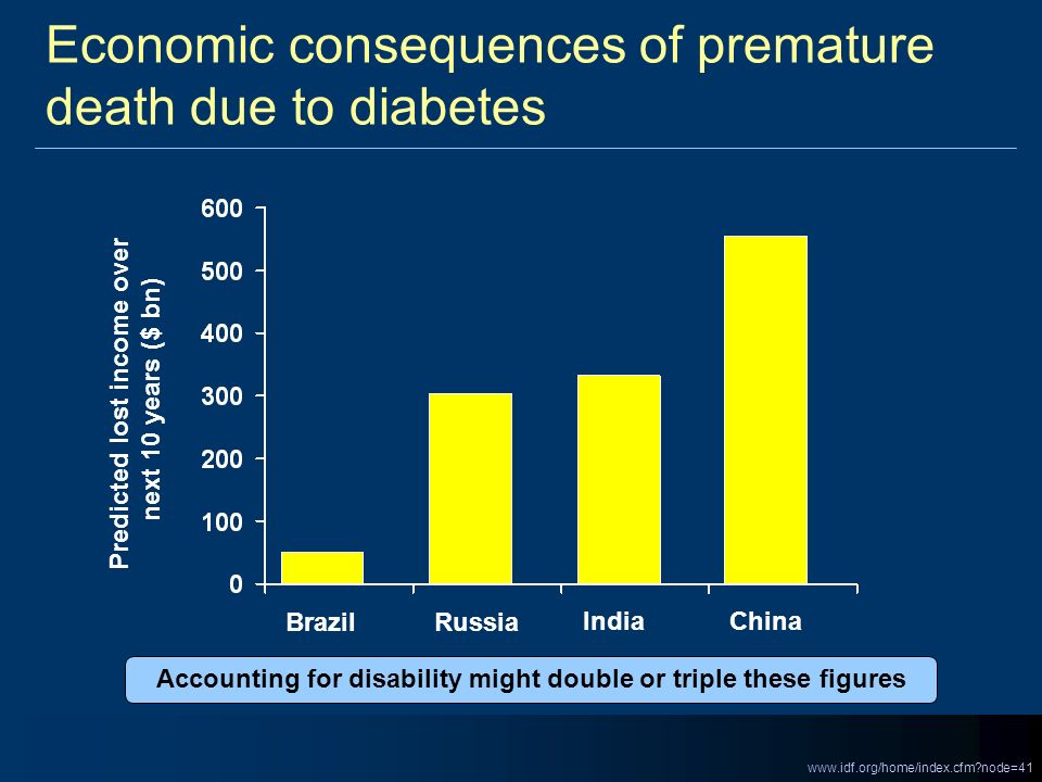 Economic consequences of premature death due to diabetes Predicted lost income over next 10 years ($ bn) Brazil Russia India China www.idf.org/home/in