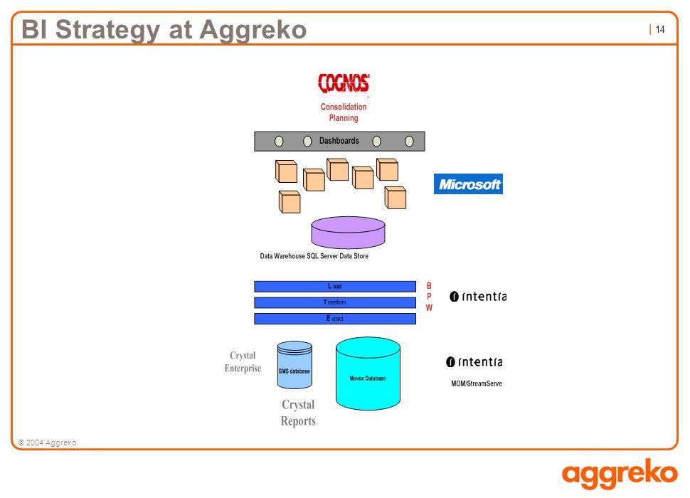 | 14 © 2004 Aggreko BI Strategy at Aggreko
